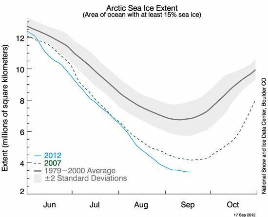 NSIDC Arctic sea-ice