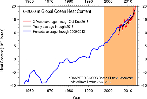 The oceans warmed up sharply in 2013 were going to need a bigger graph ccuart Image collections
