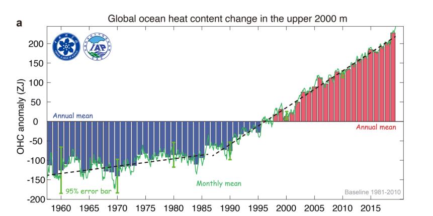 Ocean heat content Cheng et al 2019