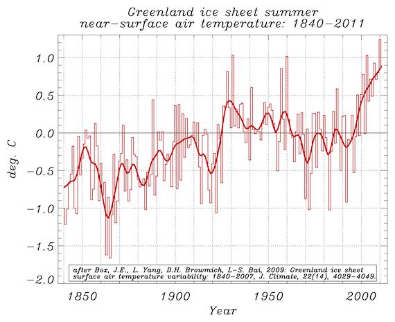 GIS Summer Temps 1840-2011
