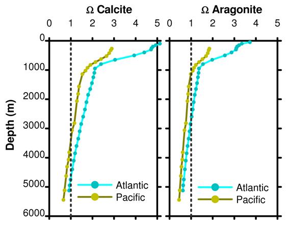 Fig 15 omega calcite omega aragonite