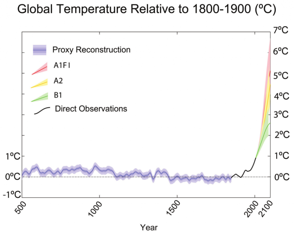 """the past present and future of global warming and climate change Looking to the past to predict future climate change  august but the recent rate of global warming far """"climate change and the past, present and future of."""