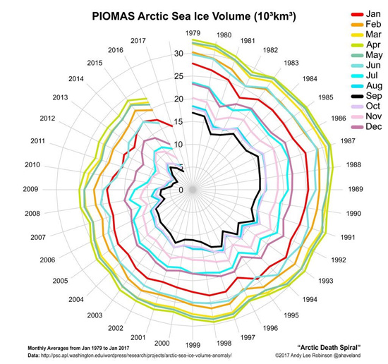 Arctic sea ice volume 1979-2017