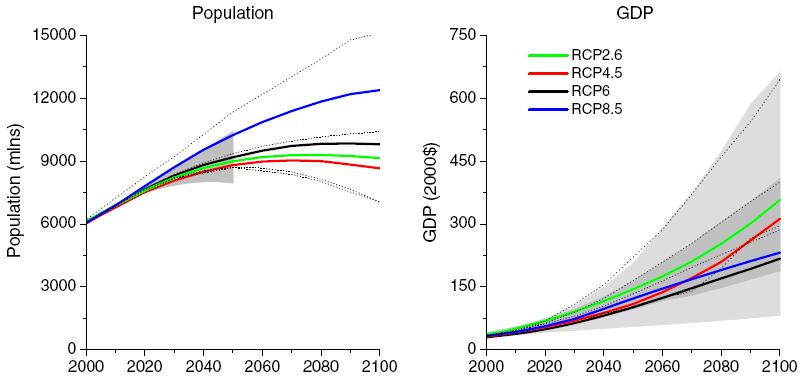 population-gdp-vanvuuren.PNG