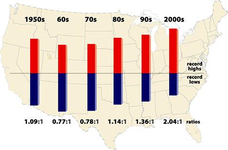 Amid wild shrieks from the global warming fanatics  Record-highs-lows