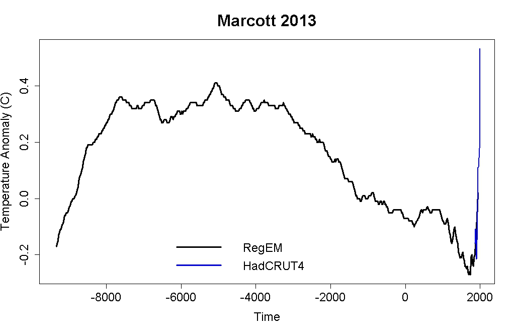 Marcott et al reconstructions, plus HadCRUT4 temperatures