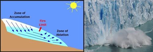 Why do glaciers lose ice?