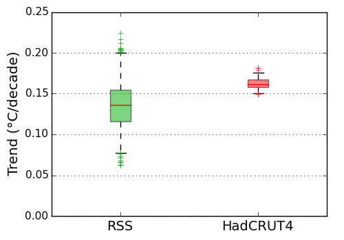 RSS (satellite) and HadCRUT4 (surface) trends
