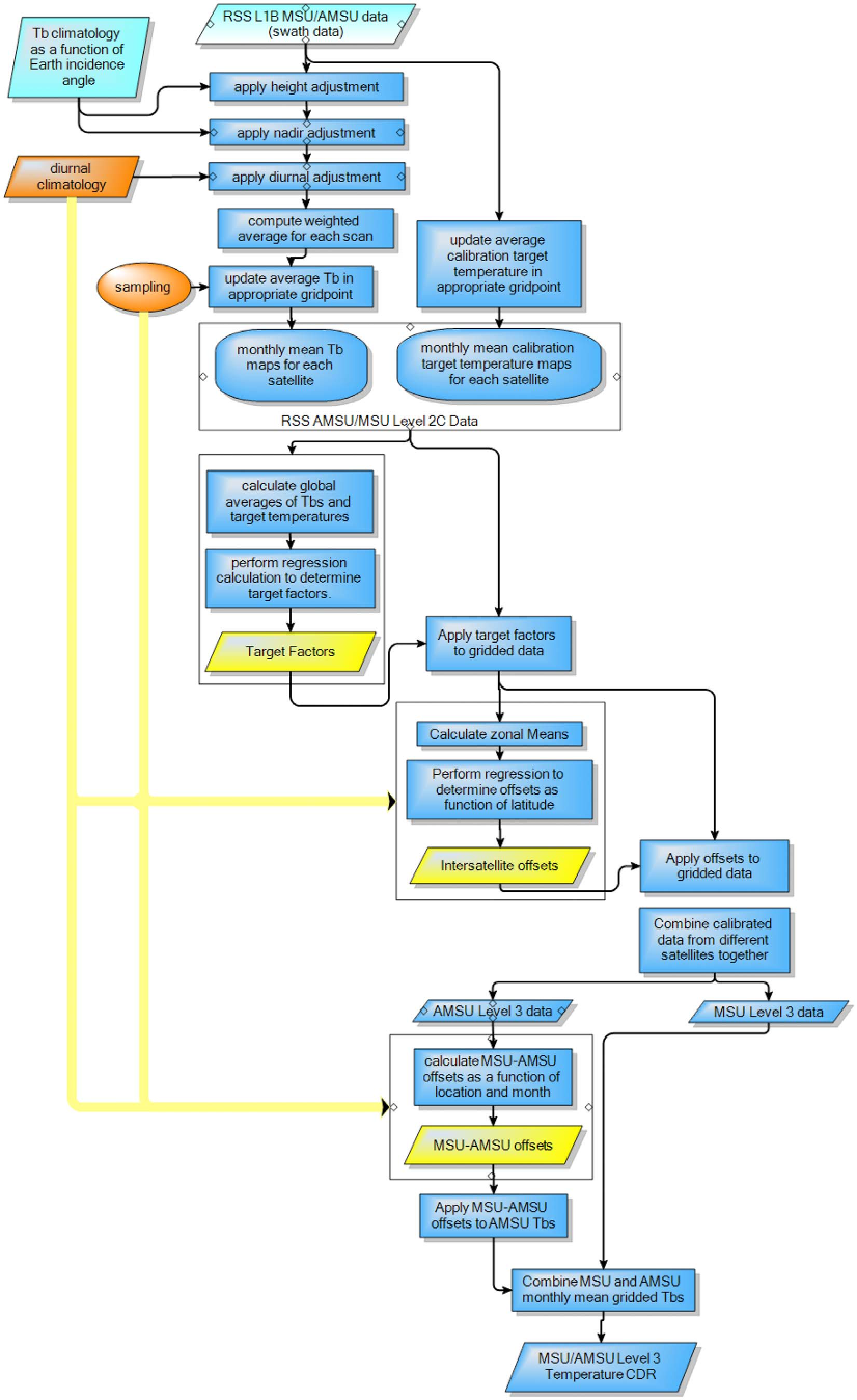 FIgure 2: Flowchart for the RSS processing algorithm.
