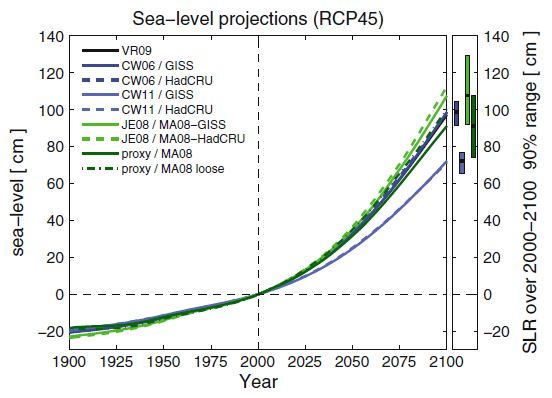 How Much Will Sea Levels Rise In The 21st Century