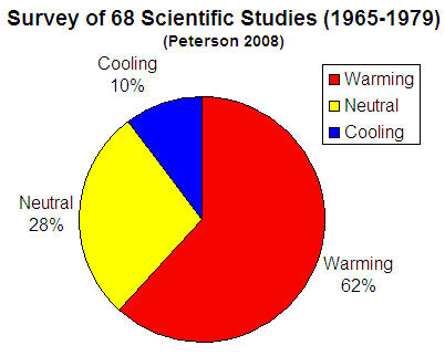Scientific Study Survey (1965-1979)