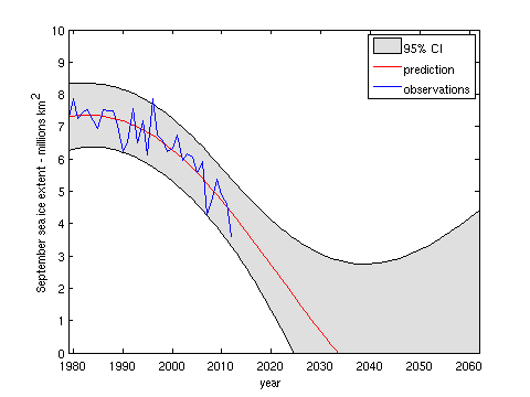 Dikran sea ice prediction