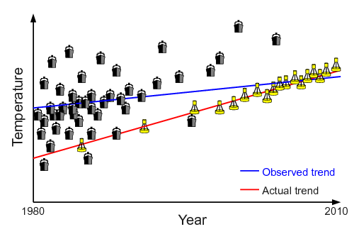 Figure 1: Illustration of how observation type can bias trends