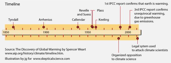 Galileo rebuttal timeline