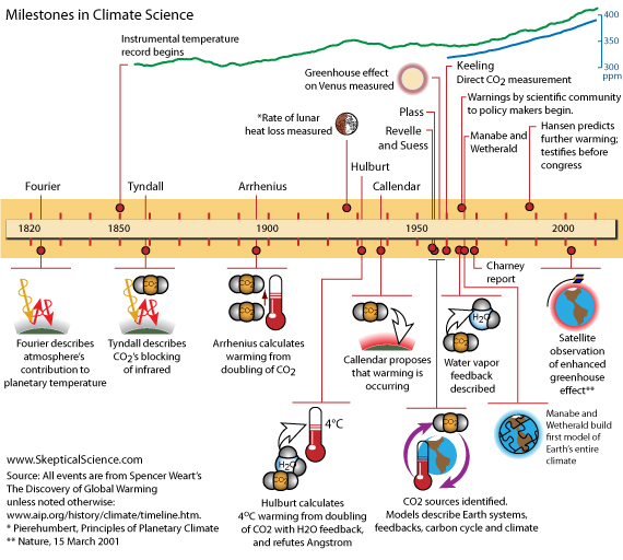 Two centuries of climate science - the timeline