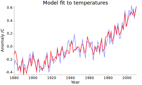 The anthropogenic global warming rate: Is it steady for ...