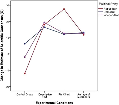Change in perceived consensus