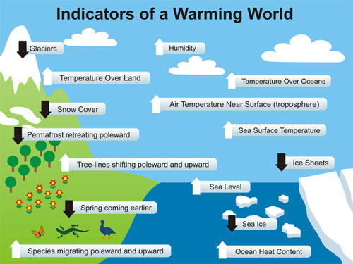 Animated powerpoint of the Indicators of Warming