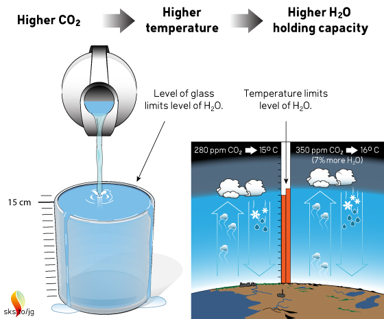 Water glasses and greenhouse gases